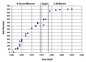 graph of sail numbers